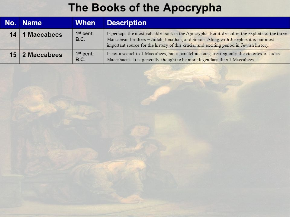 14 books of the apocrypha pdf