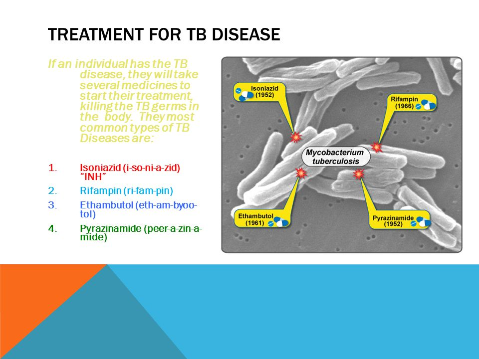 Tuberculosis (TB) Disease: Symptoms and Risk Factors