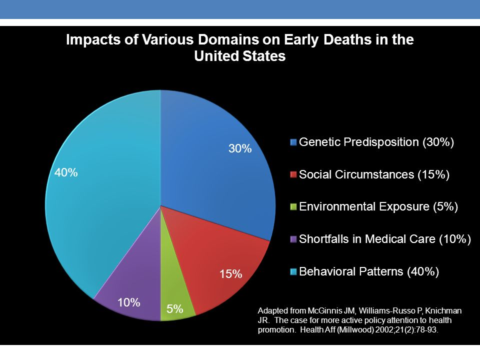 factors that contribute to the deaths Information about behaviors, exposures, and other factors that may influence the risk of cancer.