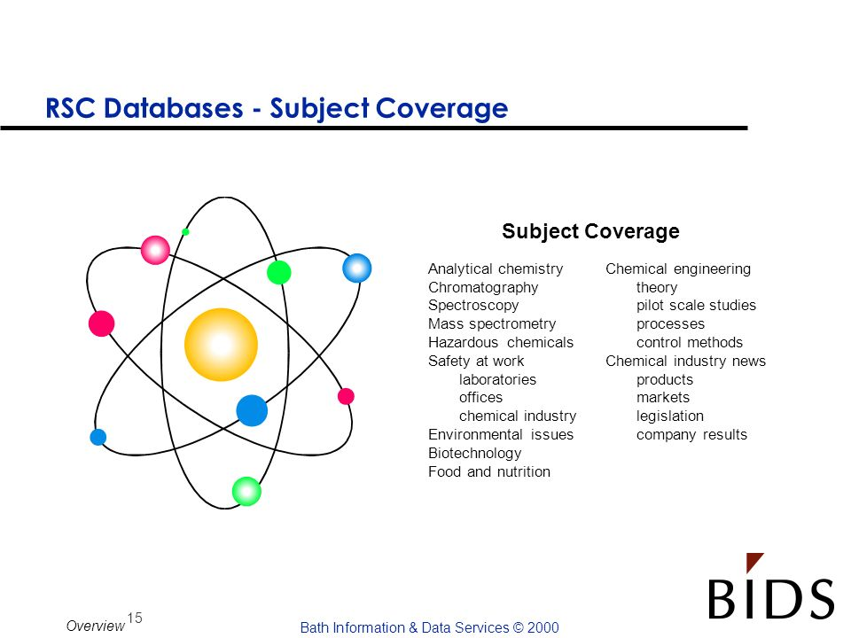 RSC Databases - Subject Coverage