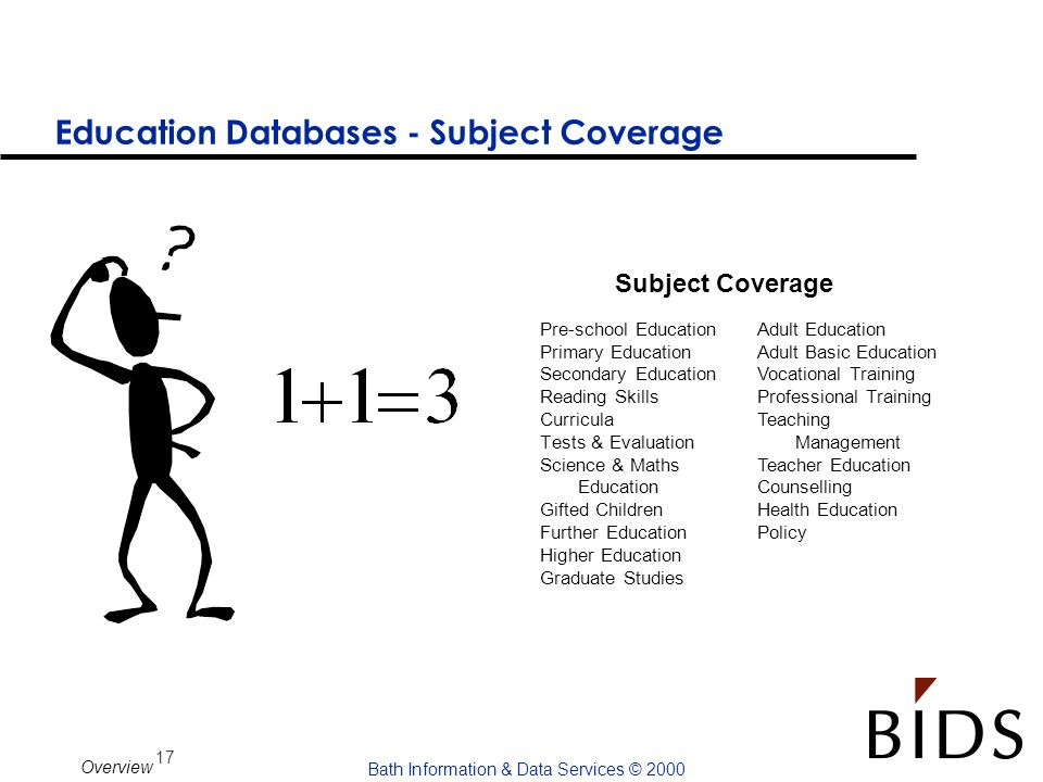 Education Databases - Subject Coverage