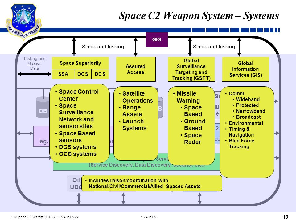 Command And Control Of Space Forces A Weapon System