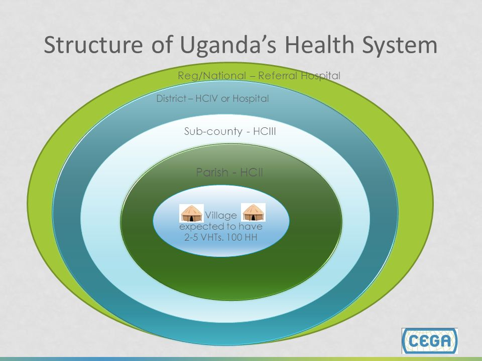 Structure of Uganda's Health System