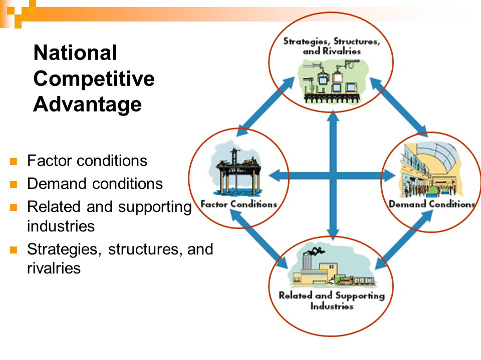 National competitive advantage of technology