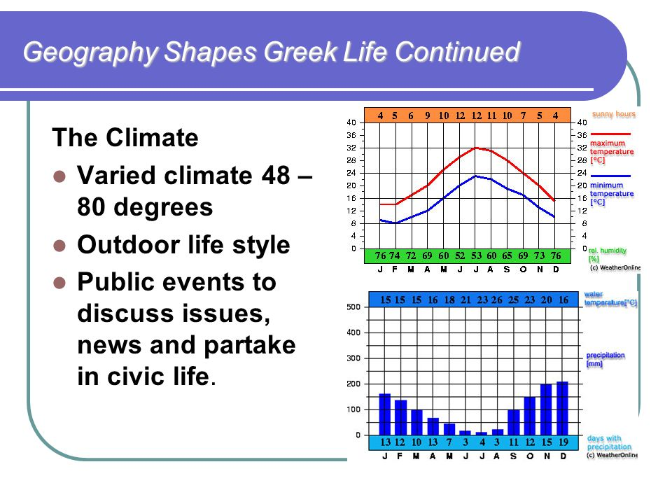 geography population and climate of athens greece Athens, greece » city info » geography surrounded by the mount parnitha in the north, mount aegaleo in the west, mount hymettus in the east, mount penteli in the northeast, and the saronic gulf in the southwest, athens extends itself over 2,928 km² of land.