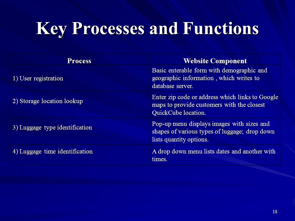 Global baggage concierge quickcube ppt download 18 key processes and functions publicscrutiny Gallery
