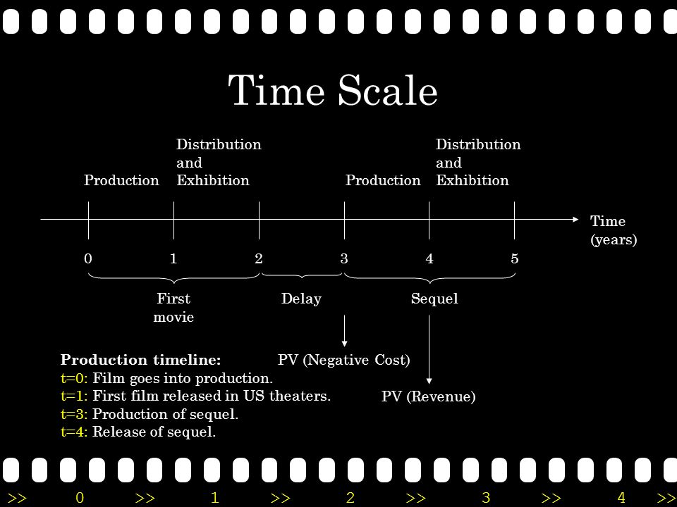 Time Scale Distribution and Exhibition Distribution and Exhibition