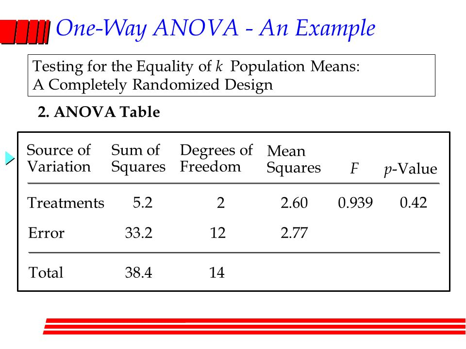 Chapter 3 analysis of variance anova part 1 ppt video for 1 way anova table