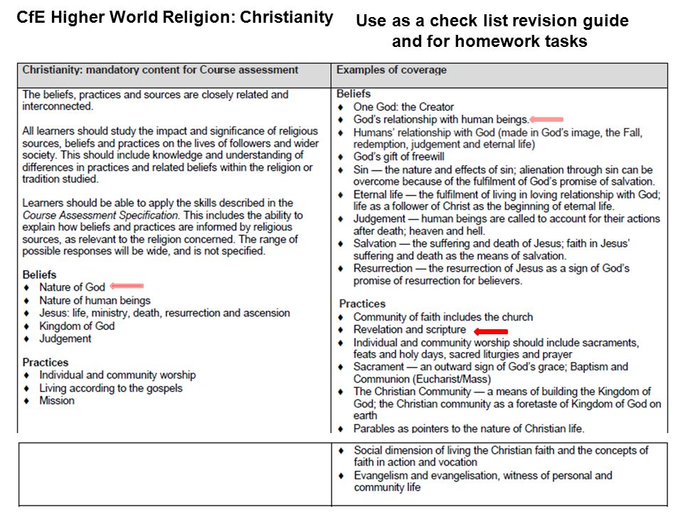 CfE Higher World Religion Christianity Ppt Video Online Download - List of different religions in the world