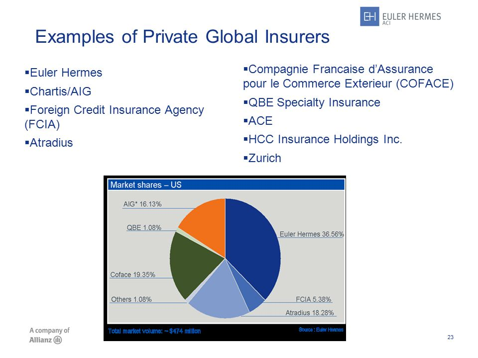 Managing trade risk and business credit insurance ppt for Compagnie francaise d assurance pour le commerce exterieur