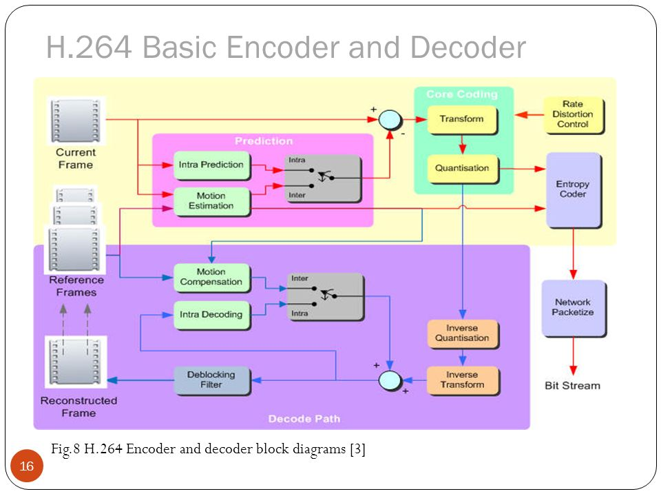 implementation and perfomance analysis of h - ppt video ... h264 encoder block diagram explanation