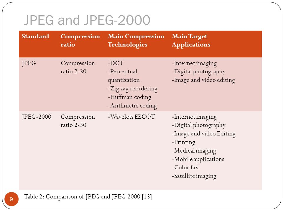 Implementation and perfomance analysis of h ppt video for Quantization table design revisited for image video coding