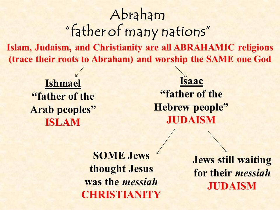 Abraham father of many nations