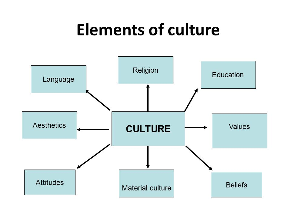elements of culture Building a company culture of engaged employees takes years and requires consistent execution i boiled down our culture strategy into 10 essential components i call the 10 cs of culture 1 .