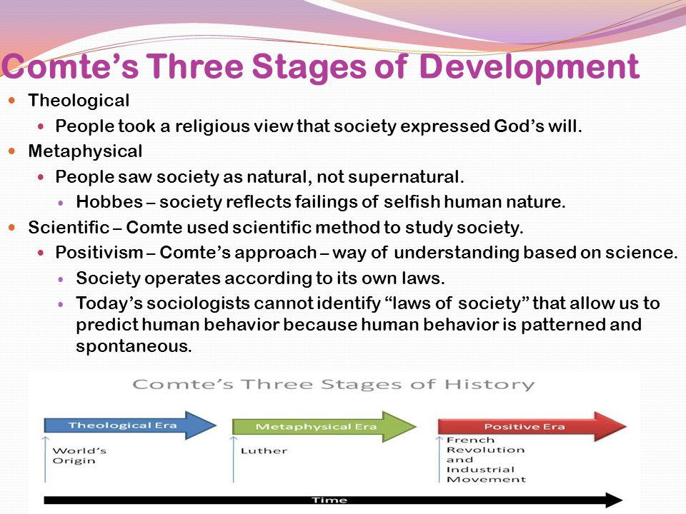 Comte's Three Stages of Development