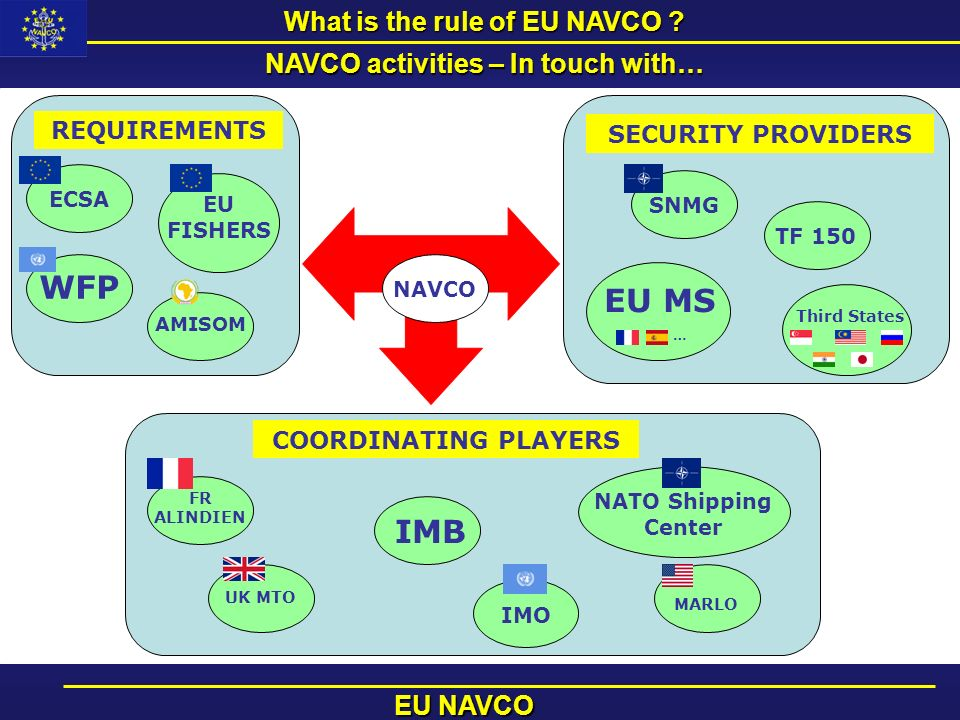What is the rule of EU NAVCO NAVCO activities – In touch with…