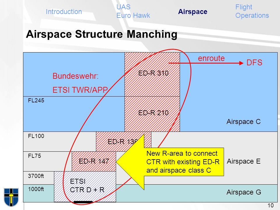Airspace Structure Manching