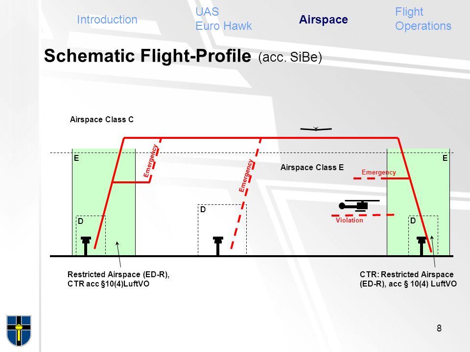 Schematic Flight-Profile (acc. SiBe)