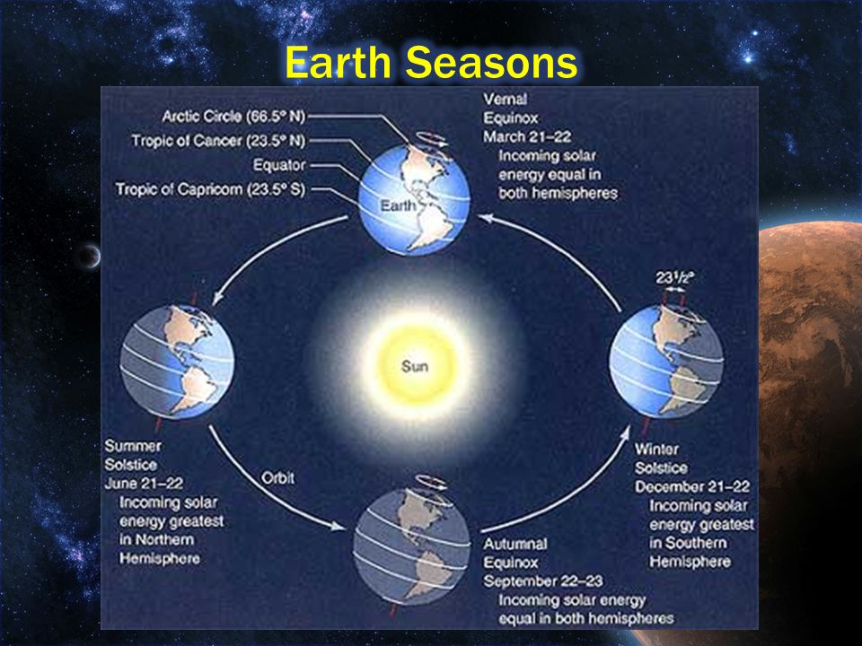Earth Seasons