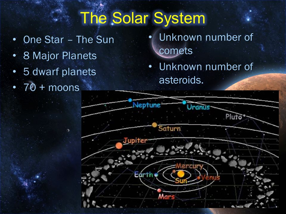 The Solar System Unknown number of comets One Star – The Sun