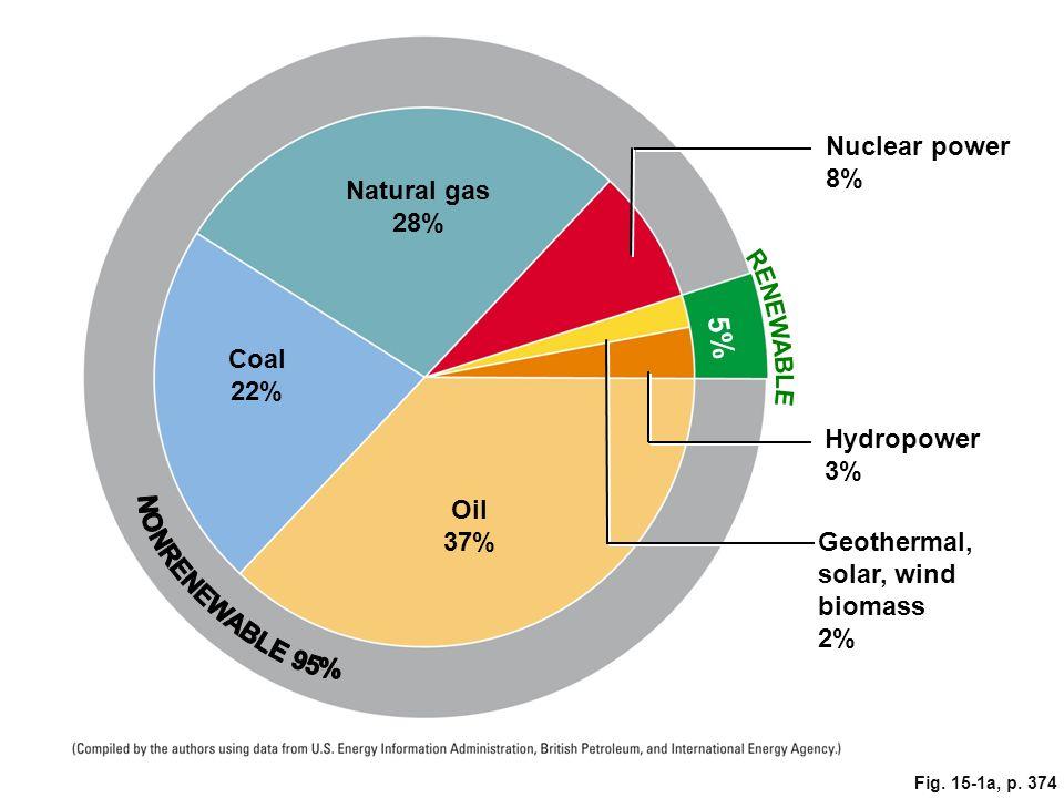 Is Natural Gas Renewable Nonrenewable Resource