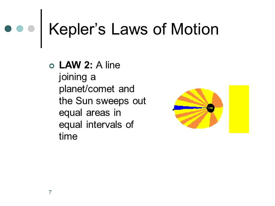 Kepler's Laws of Motion