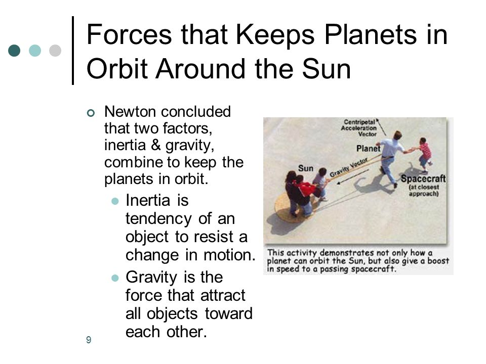 Forces that Keeps Planets in Orbit Around the Sun