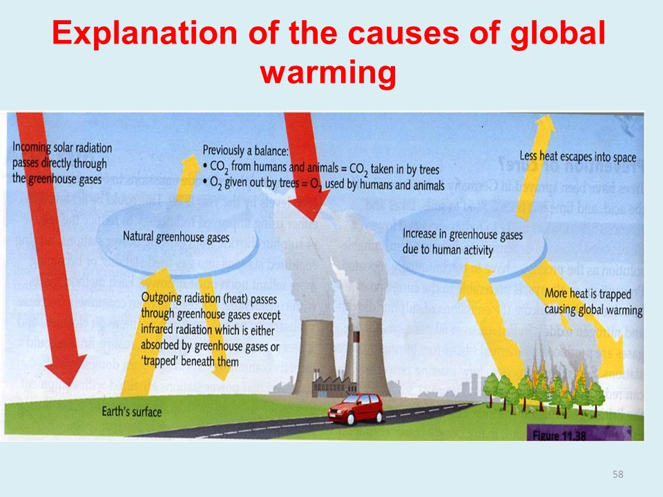 an overview of global warming and its causes The main causes of global warming are due to increase in greenhouse gases, carbon dioxide and methane primarily, in the upper atmosphere directly, caused by human burning fossils fuel, industrial farming and deforestation activities.