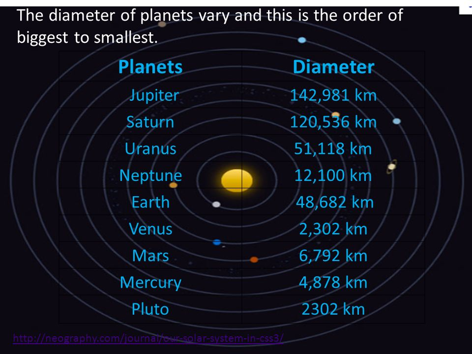 The diameter of planets vary and this is the order of biggest to smallest.