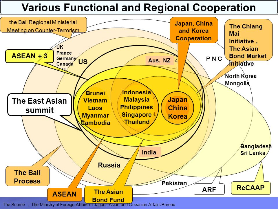 Very asian cooperation in myanmar regional opinion you