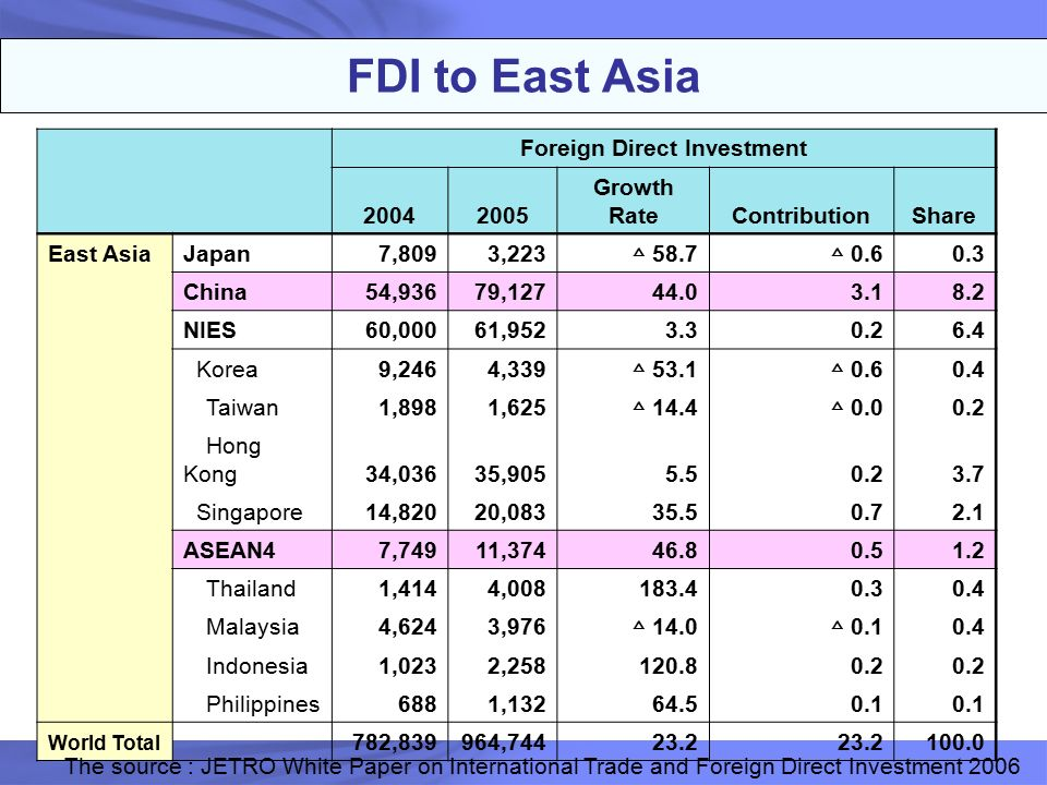 foreign direct investment in hong kong More foreign direct investment (fdi) flows into china than into any other country few will be surprised the middle kingdom's economic ascendancy is well documented but do you know who's #2 on the list bet you wouldn't have guessed the runner-up: hong kong so basically, china again economic .