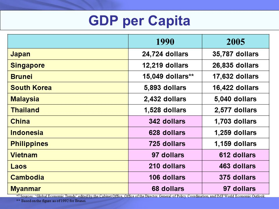 Age is just a number GDP+per+Capita+1990+2005+Japan+24%2C724+dollars+35%2C787+dollars+Singapore