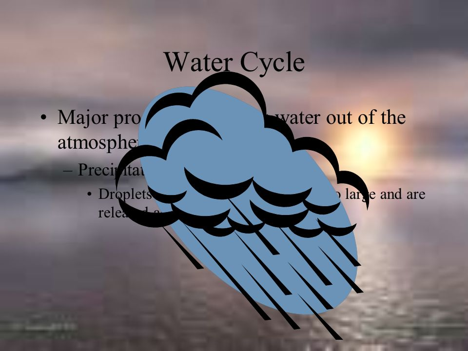Water Cycle Major process that brings water out of the atmosphere: