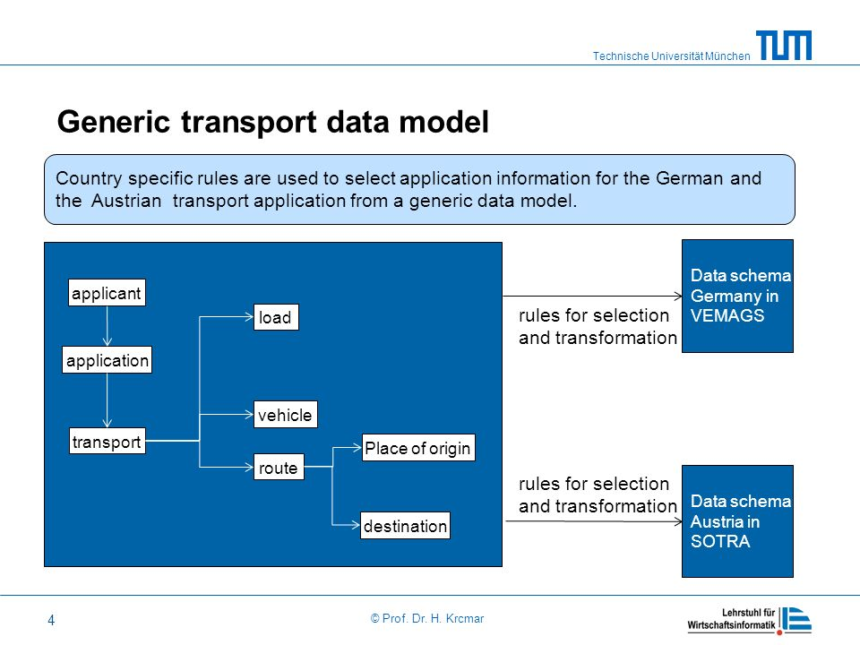 Generic transport data model
