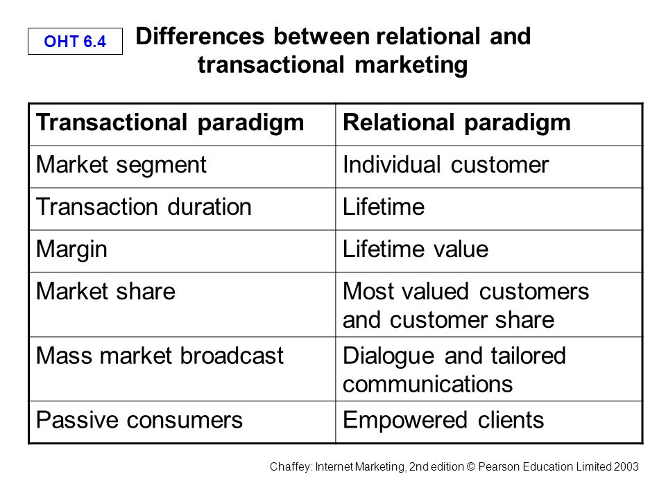 difference between mass marketing and relationship models