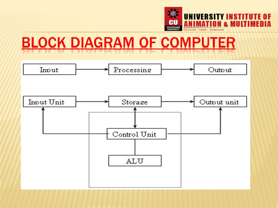 Block diagram of computer ppt video online download block diagram of computer ram 1 block diagram of computer