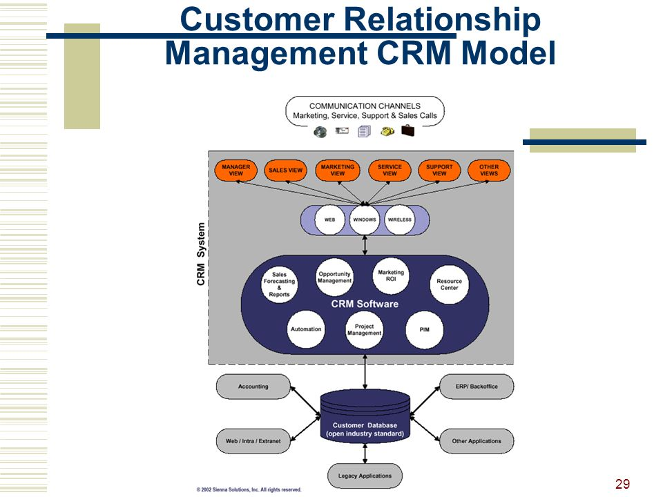 "customer relationship channels in marketing Customer-centric marketing is a strategy that places the individual customer at the center of marketing design and delivery it starts from the realization that there is no ""average"" customer."