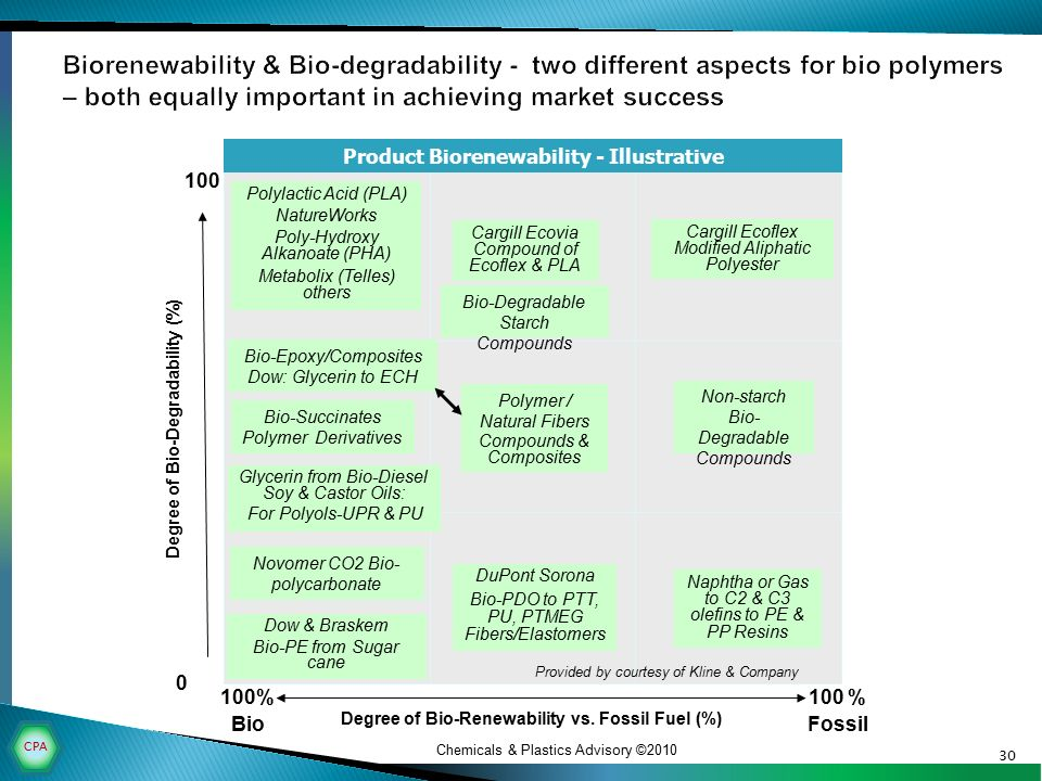 BIOMASS: ALTERNATIVE FEEDSTOCKS FOR FUELS, CHEMICALS ...