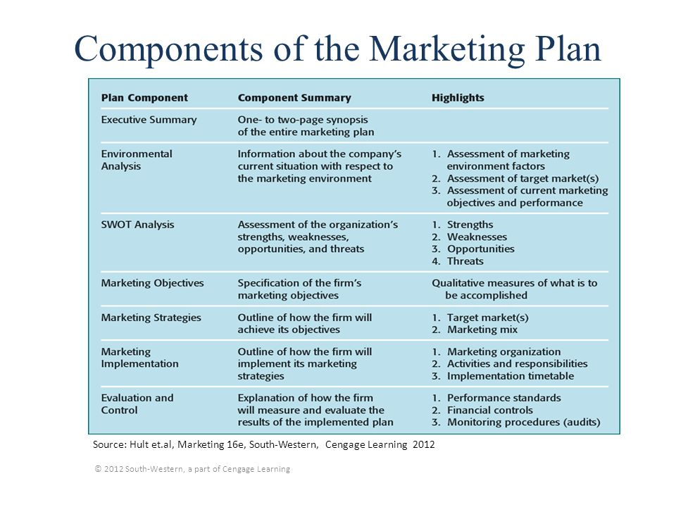 5 key components of a strong corporate plan