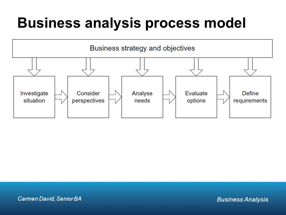Foundation In Business Analysis  Ppt Video Online Download
