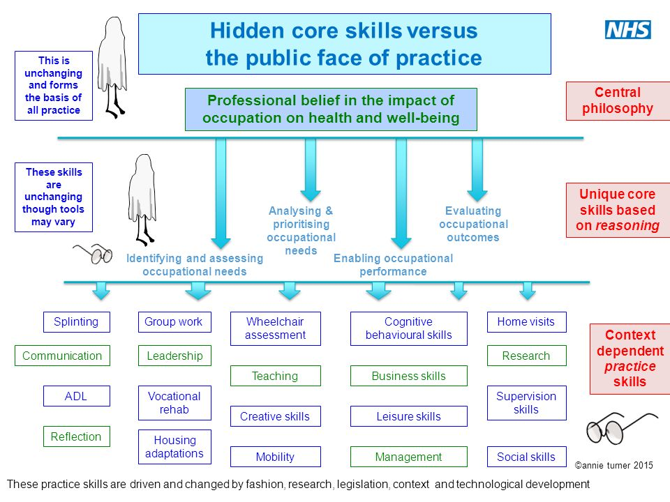 Core business skills