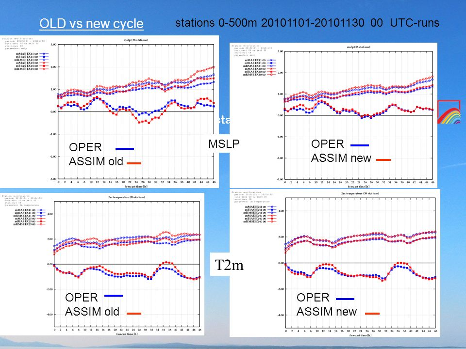 T2m OLD vs new cycle stations 0-500m UTC-runs