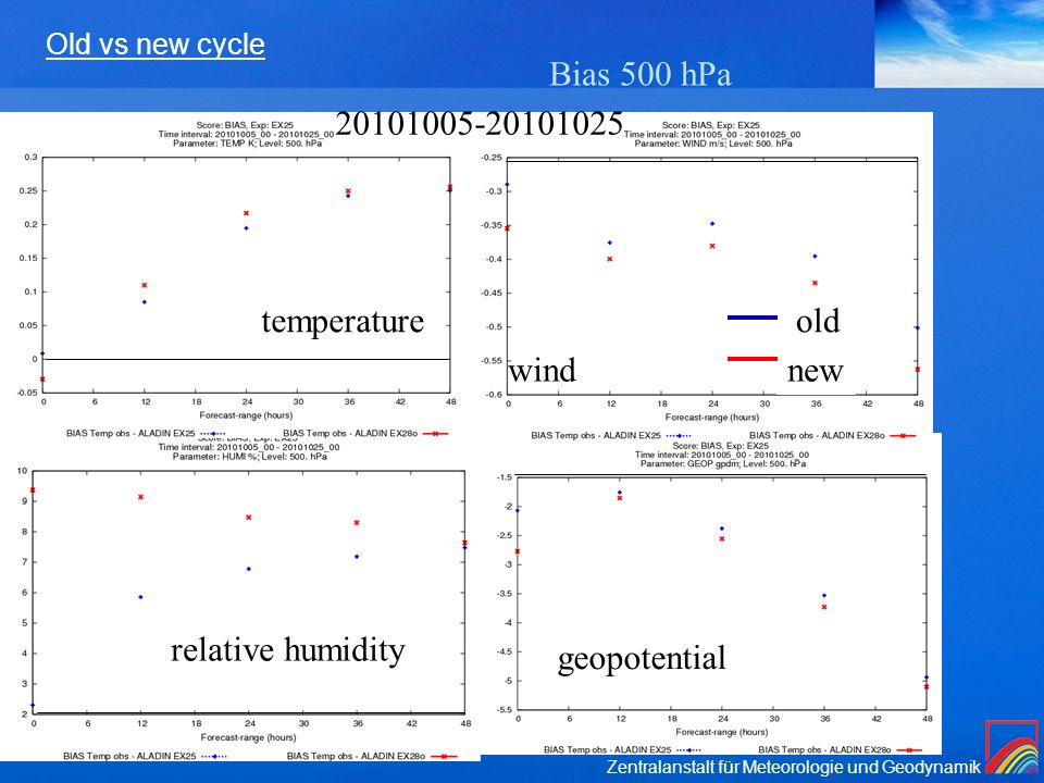 Bias 500 hPa temperature old wind new