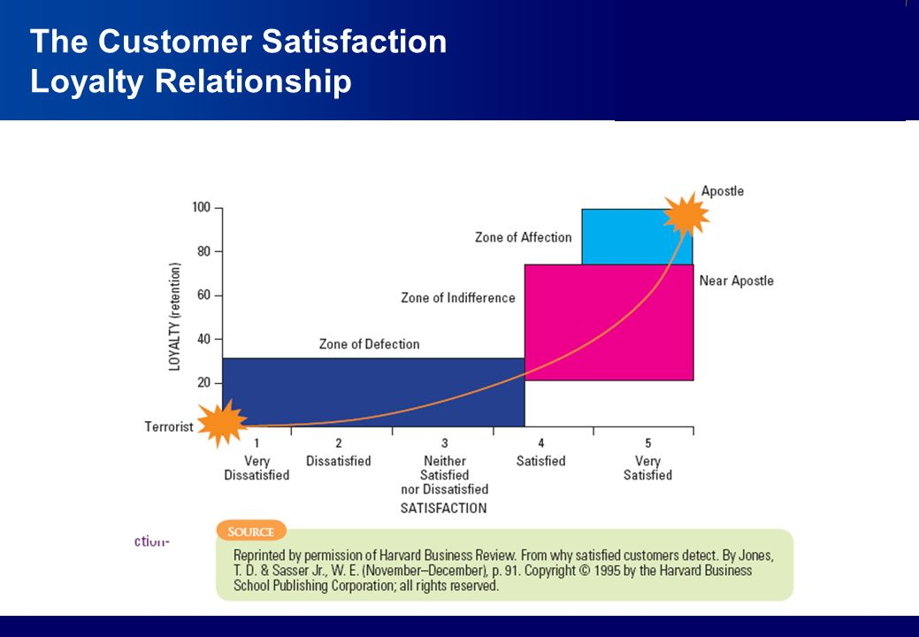 customer relationship and loyalty