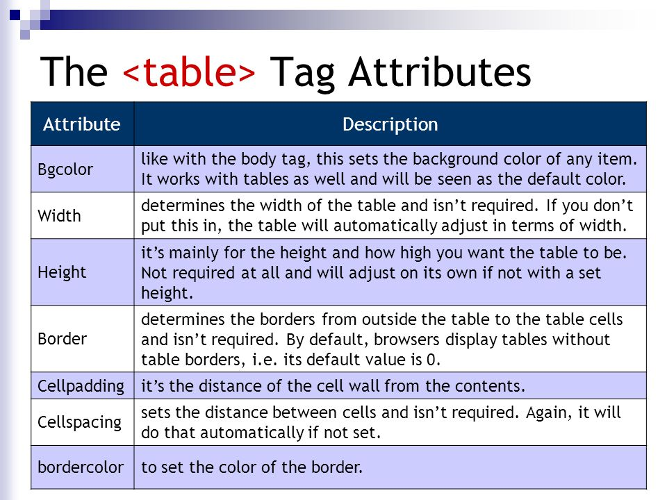 Display table 100 display table cell le mod penang table for Table tag attributes in html
