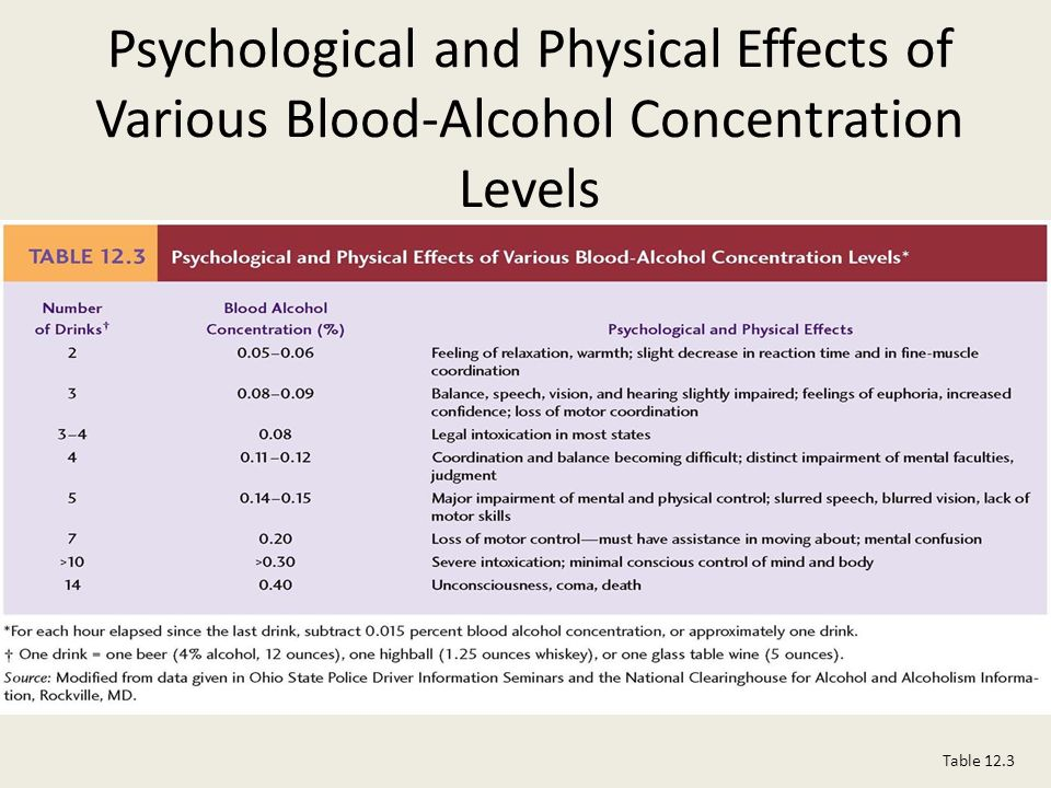 report on the physiological effects of alcohol Adolescence is a time of life characterized by robust physical health and low   approximately 40 percent of individuals who report drinking before age 15 also.
