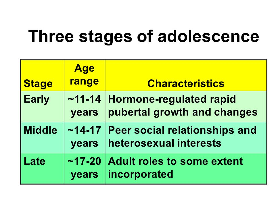 adolescence and late adulthood