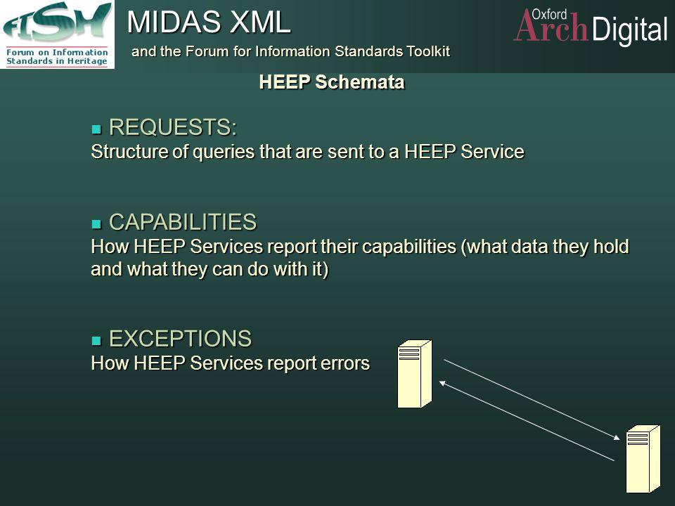 REQUESTS: CAPABILITIES EXCEPTIONS HEEP Schemata