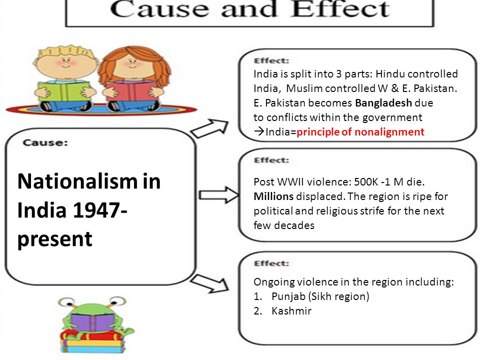 relationship between india and pakistan essay This essay proceeds as follows: it first discusses the long-term relationship between pakistan and afghanistan and explores how the india factor influences relations.