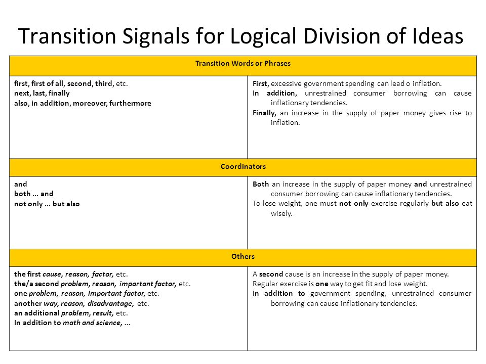 Sample logical division of ideas essay